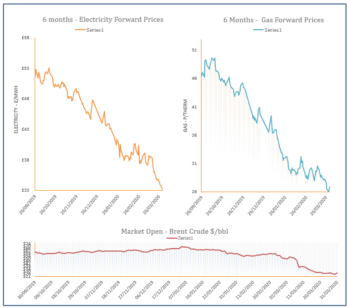 energy price graph - 31-03-2020