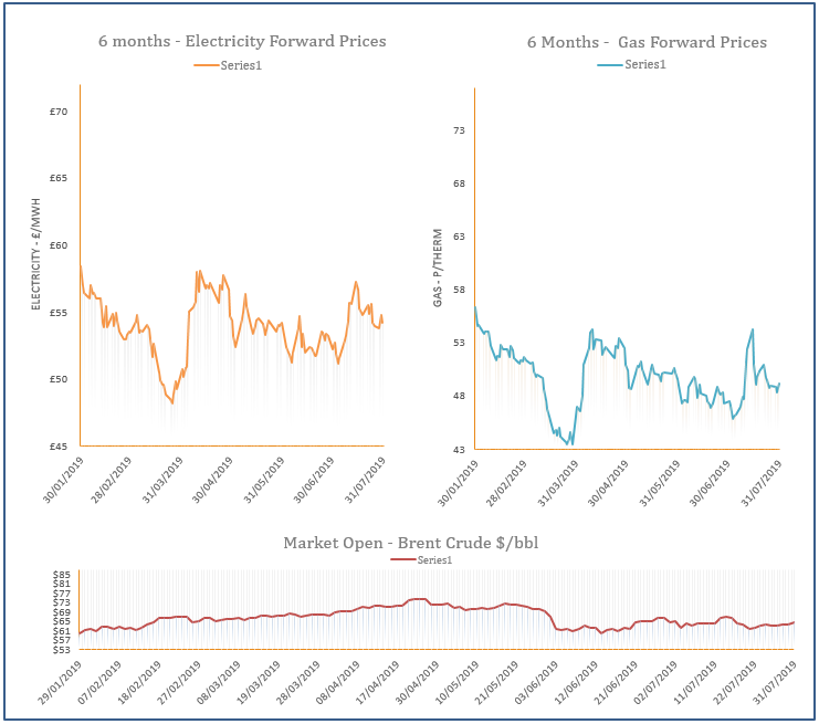 energy price graph - 31-07-2019