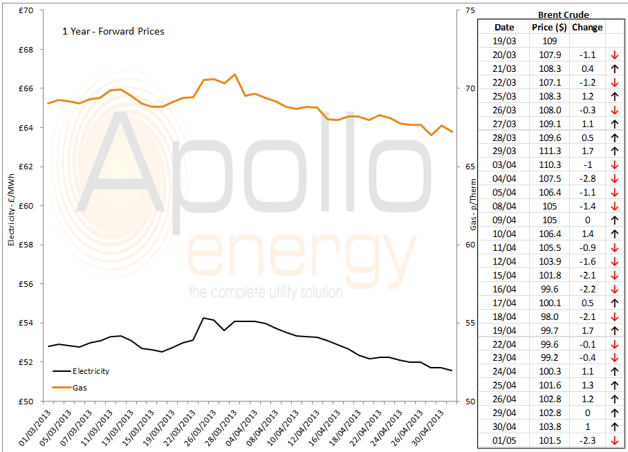 energy price graph - 01-05-2013