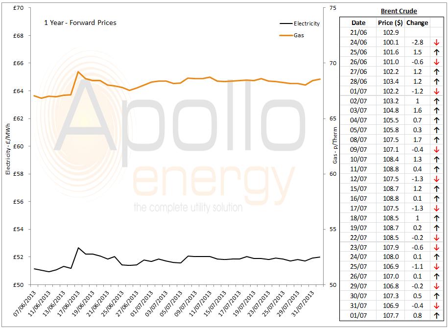energy market analysis - 01-08-2013