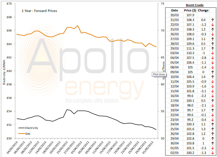 energy price graph - 02-05-2013