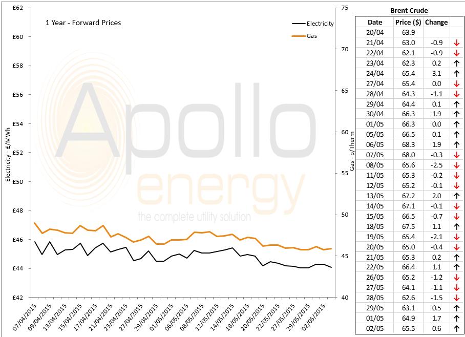 energy prices