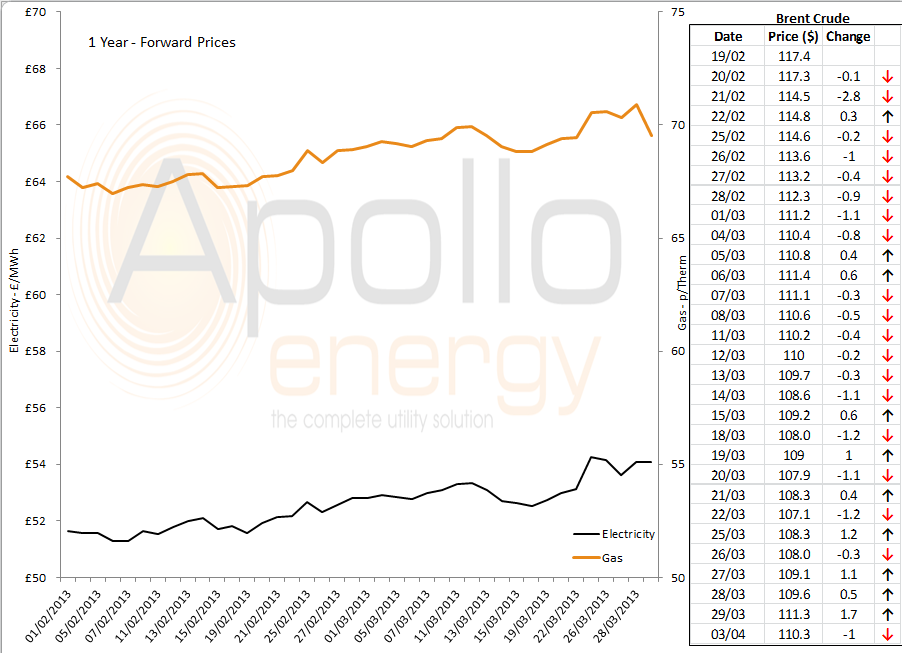 energy market graph - 03-04-2013