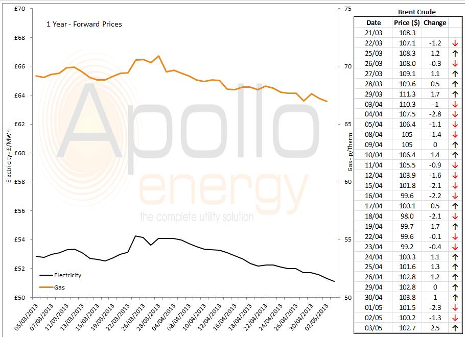 Energy Price Graph - 03-05-2013
