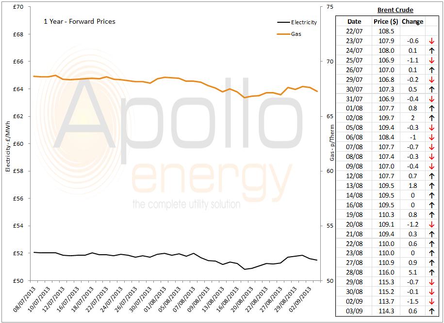 energy market analysis - 03-09-2013