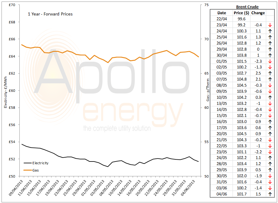 Energy Market Analysis - 04-06-2013