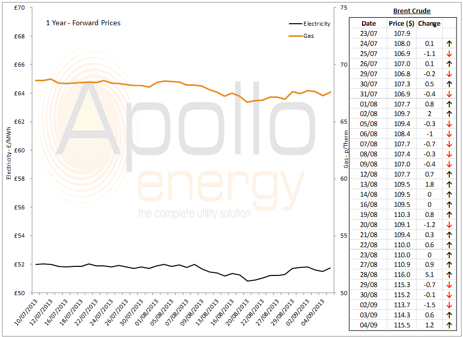 energy market analysis 4th September 2013