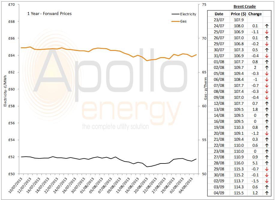 energy market analysis 4th September 2013