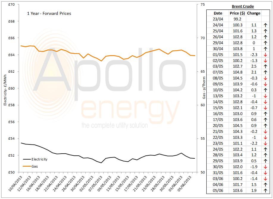 Energy market analysis - 05-06-2013
