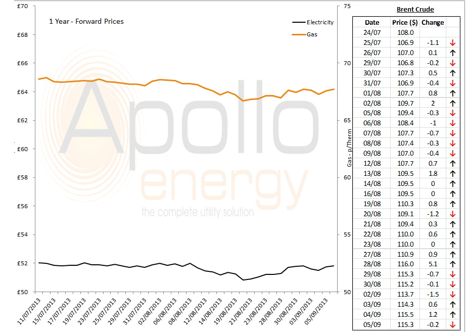 Energy Market Analysis - 5th September 2013