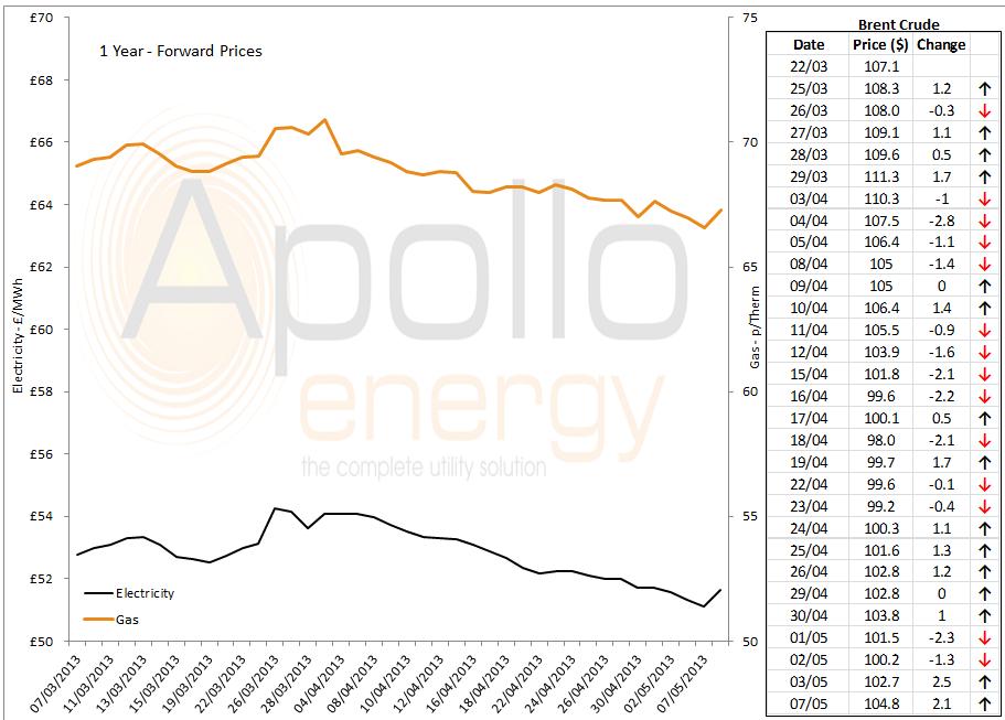 energy price graph - 07-05-2013
