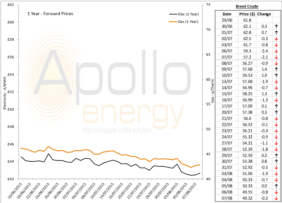 energy prices - 07-08-2015