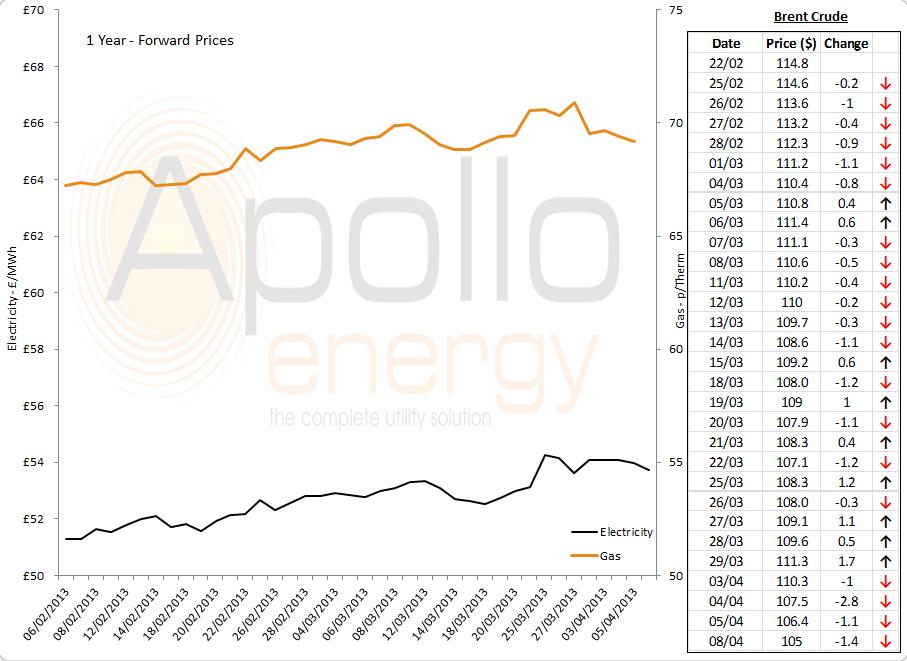 energy market analysis 08-04-13