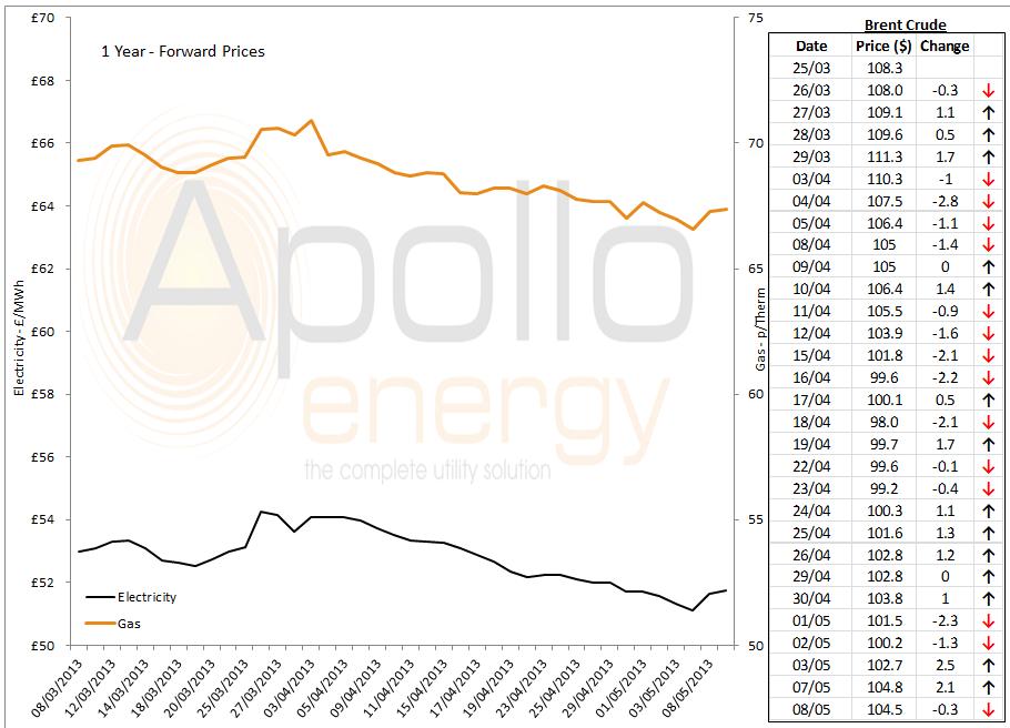 energy price graph - 08-05-2013