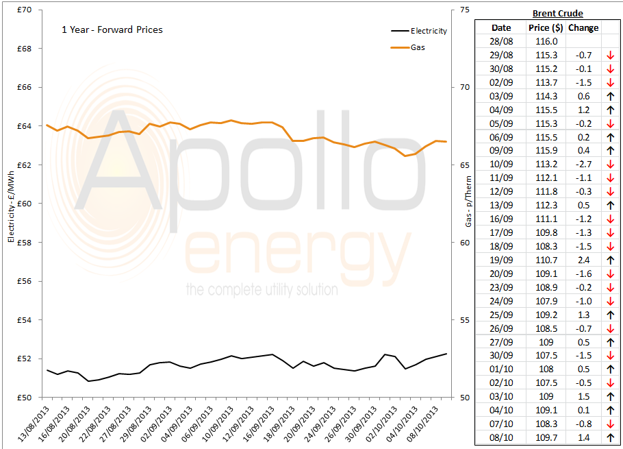 energy prices