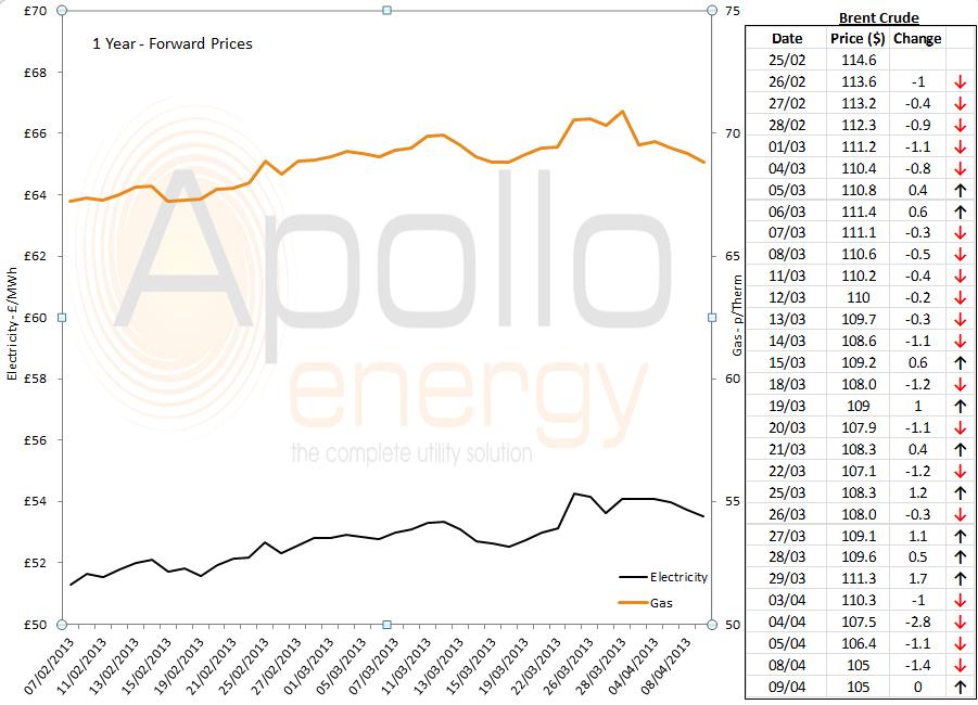 energy market graph 09-04-13