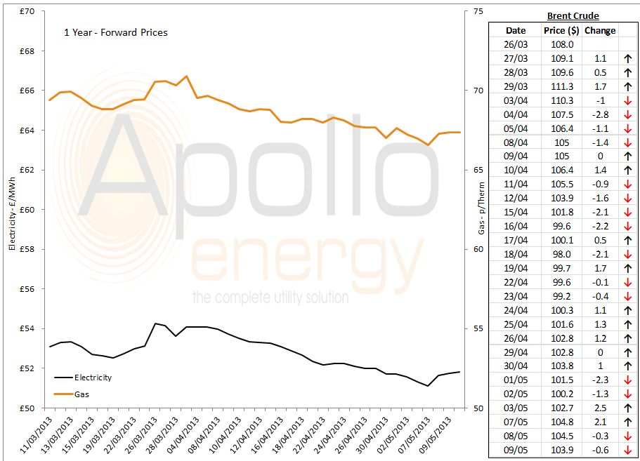 energy price graph - 09-05-2013