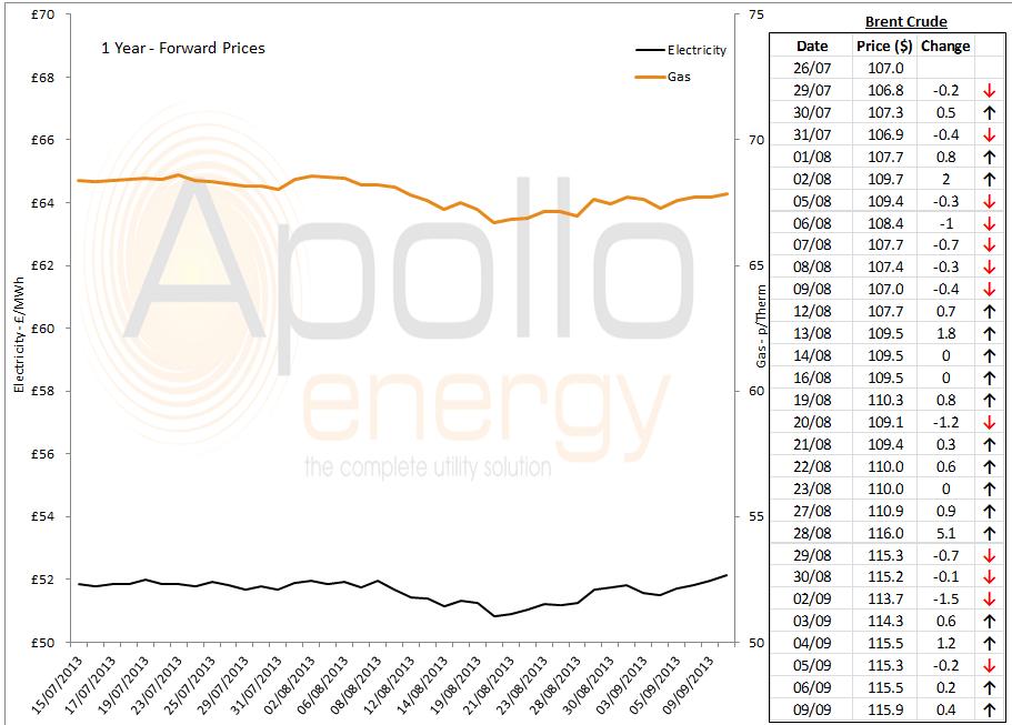 energy market analysis - 09-09-2013