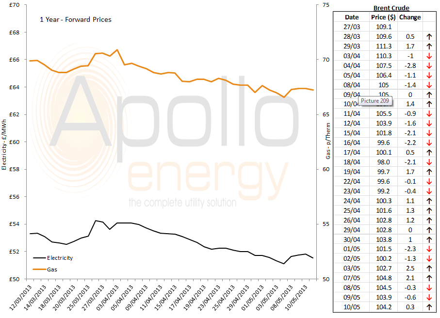 energy price graph - 10-05-2013