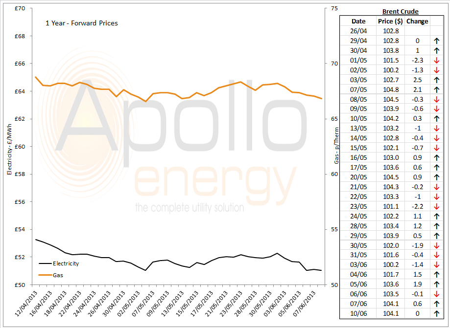 Energy Market Analysis - 10-06-2013