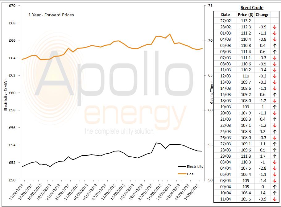energy price graph - 11.04.13