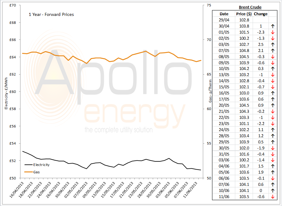 Energy Market Analysis - 11-06-2013