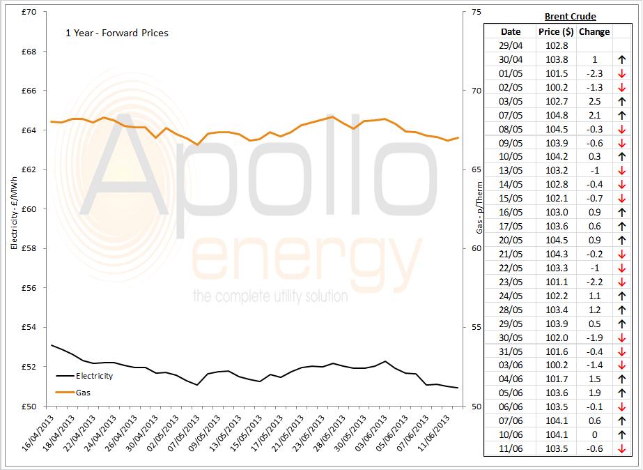 Energy Market Analysis - 11-06-2013