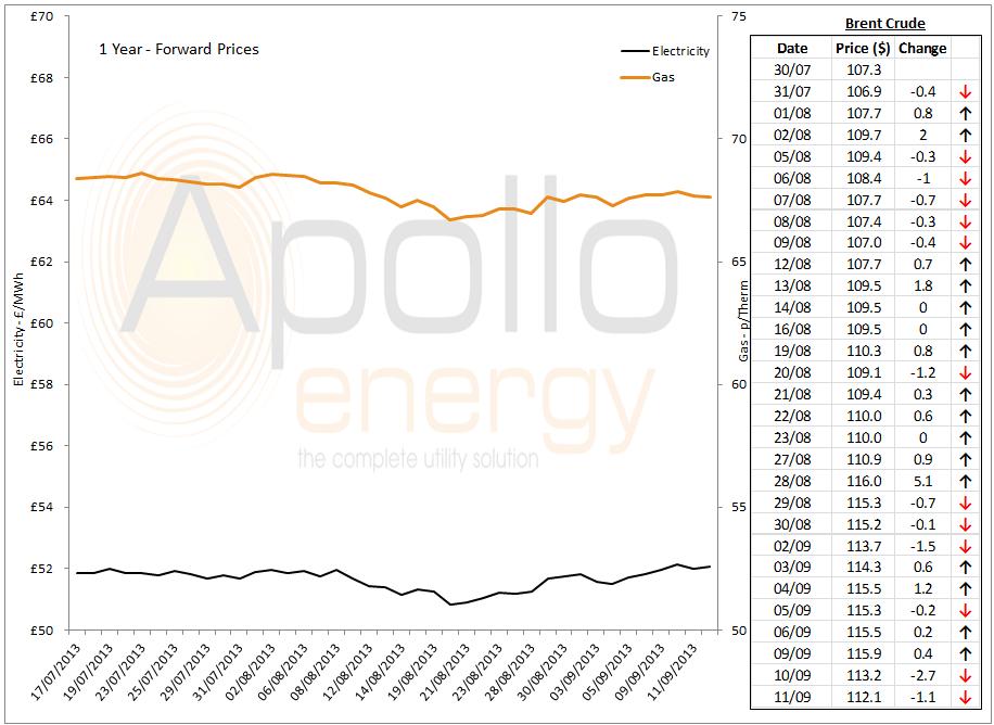 Energy Market Analysis - 11-09-2013