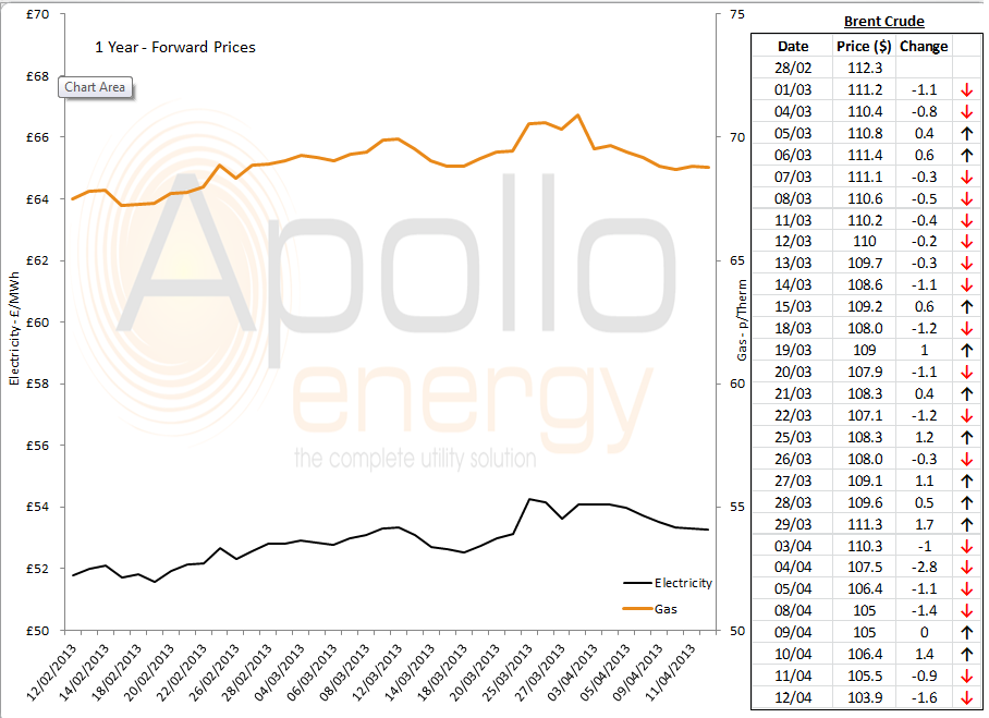 energy price graph 12.04.13