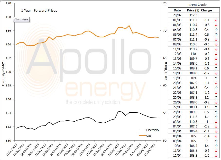 energy price graph 12.04.13