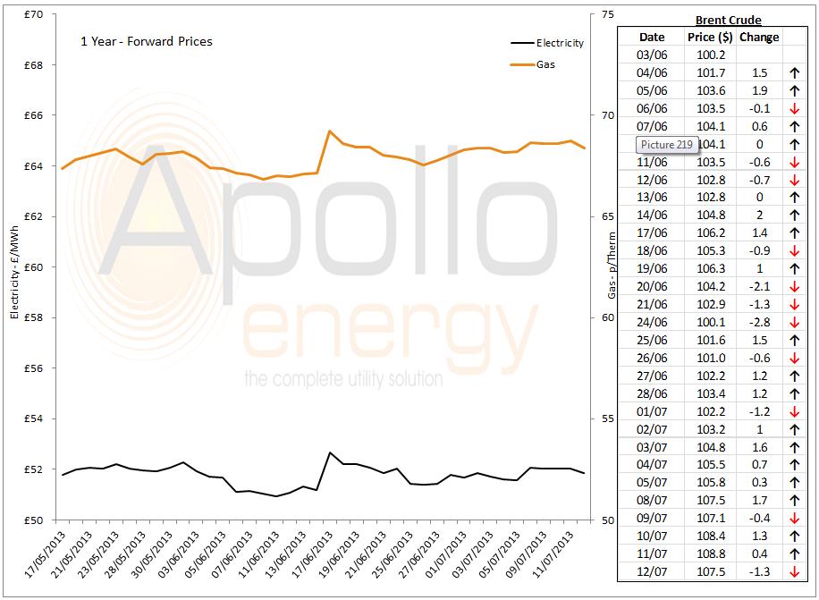 Energy Market Analysis