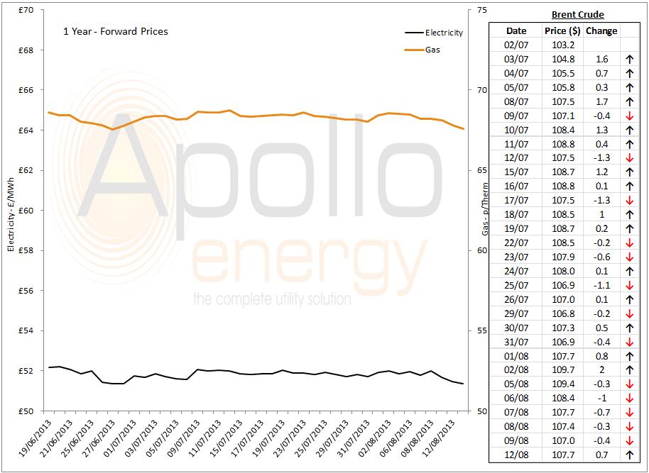 energy market analysis - 12-08-2013