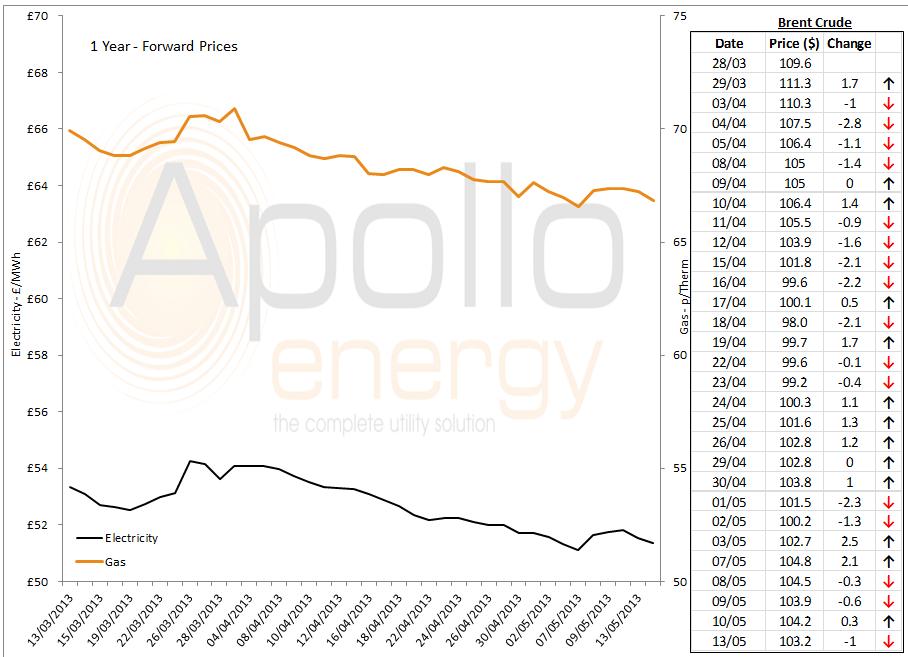 energy price graph