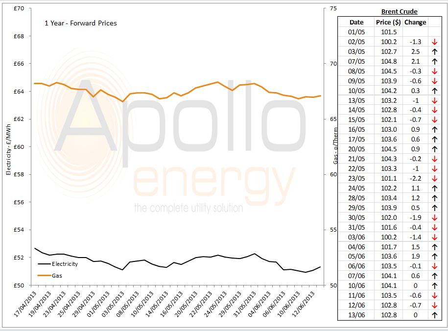 Energy Market Analysis - 13-06-2013