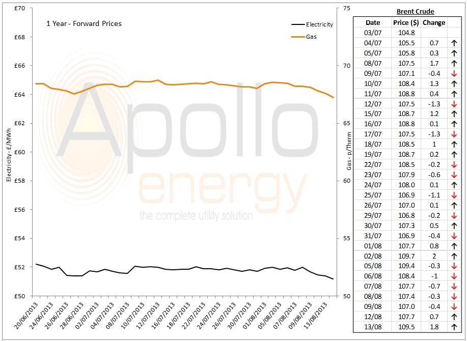 energy market analysis - 13-08-2013