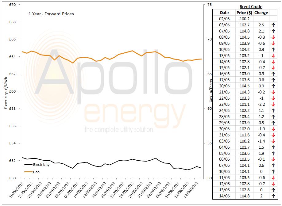Energy Market Analysis - 14-06-2013