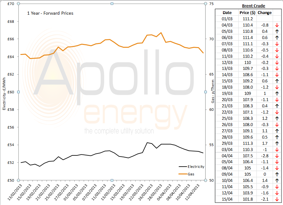 energy price graph - 15.04.2013