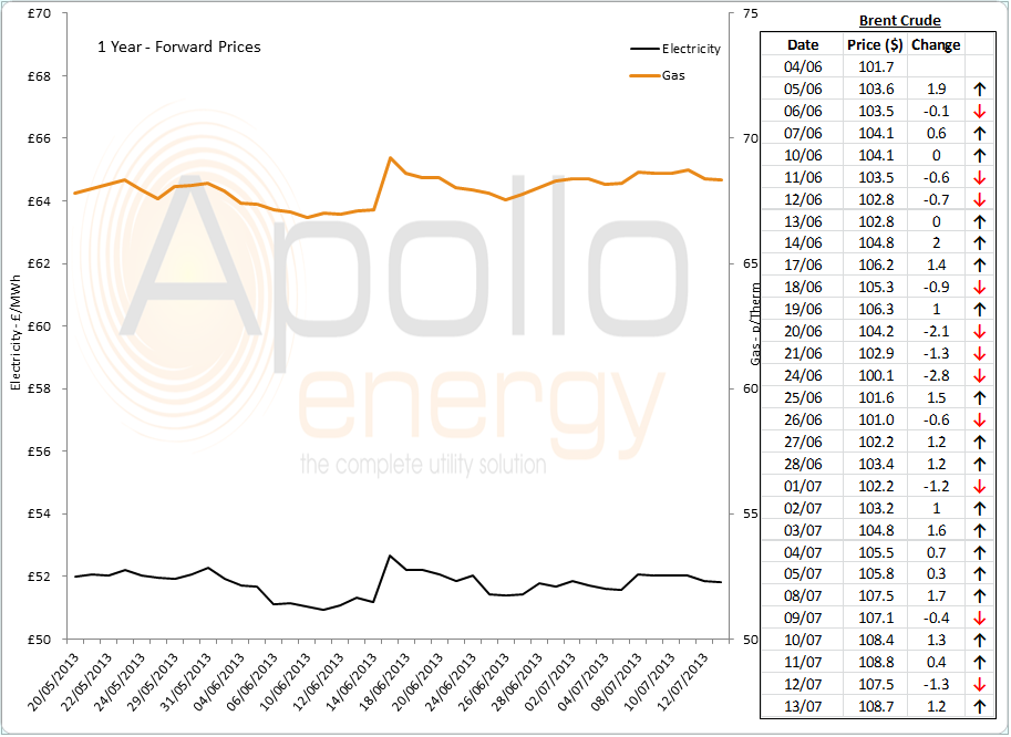 energy market analysis 15th July 2013