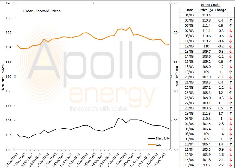 Energy price graph 16-04-2013