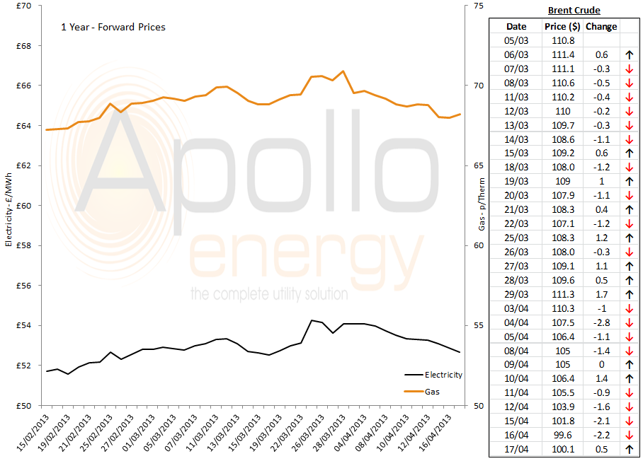 energy market graph