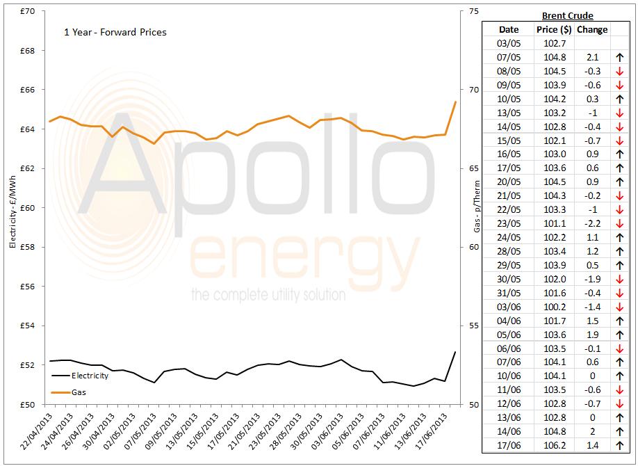 energy market analysis - 17-06-2013