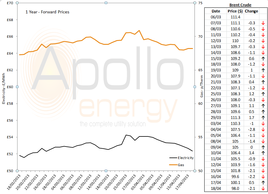 energy price graph - 18-04-2013