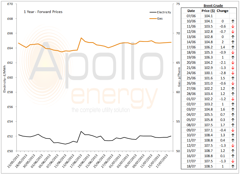 Energy Market Analysis - 18-07-2013