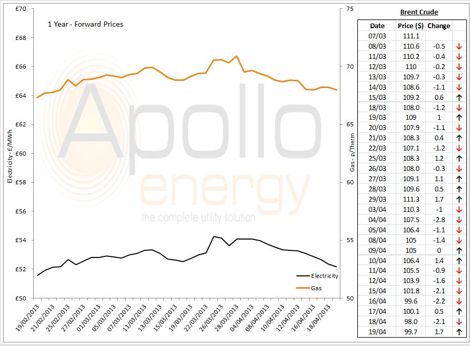 Energy price graph - 19-04-2013