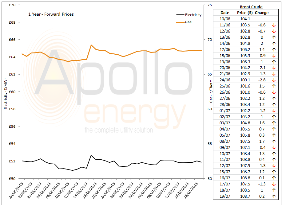 energy market analysis 19th july 2013
