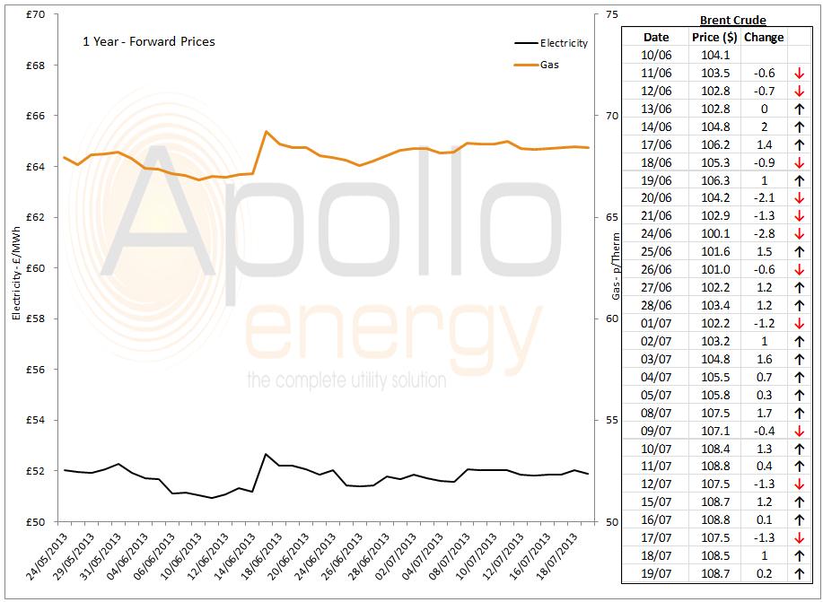 energy market analysis 19th july 2013