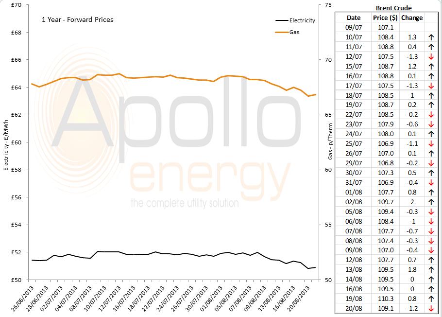 energy market analysis - 20-08-2013