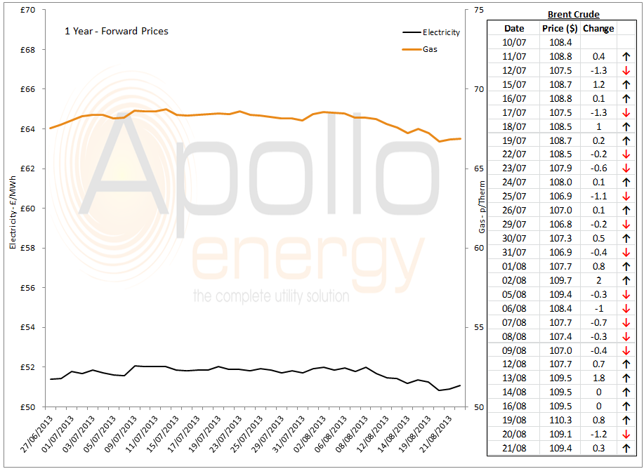 energy market analysis - 21-08-2013