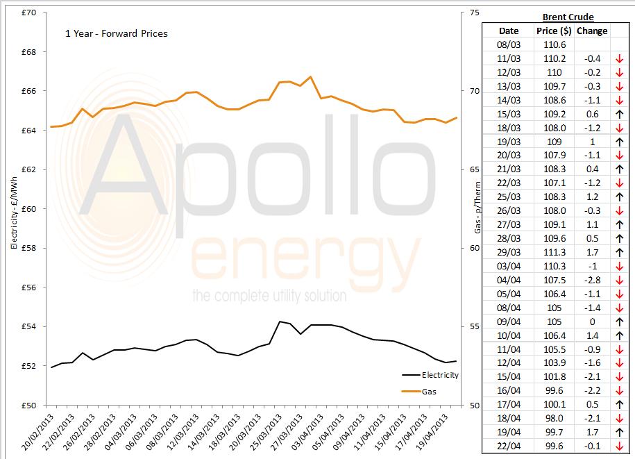 energy market graph -22-04-2013