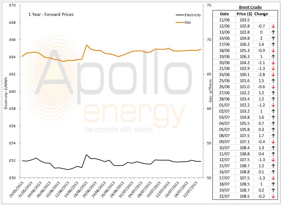 energy market analysis 22nd July 2013